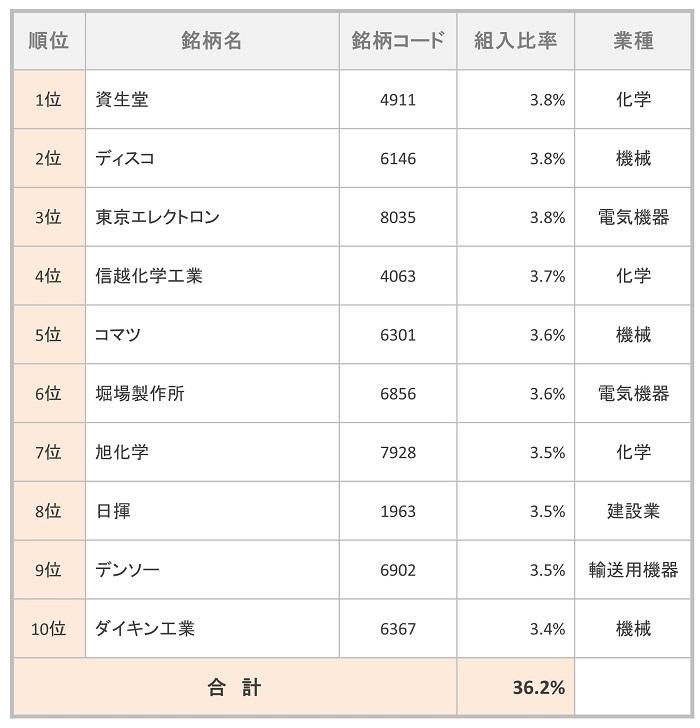 コモン30ファンド 組入TOP10