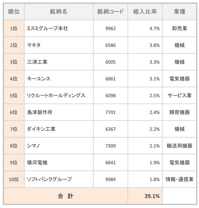 フィデリティ・ 日本成長株・ ファンド 組入TOP10