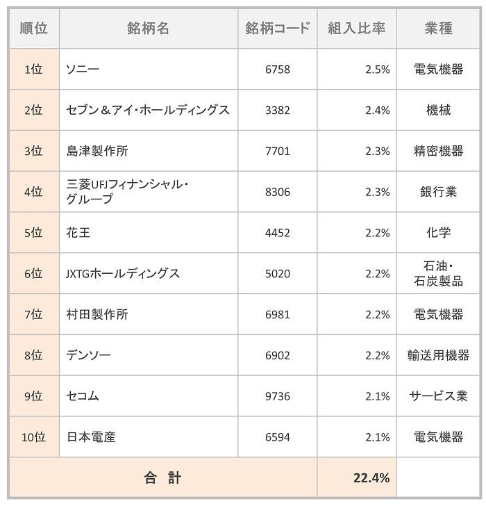 iTrust日本株式 組入TOP10