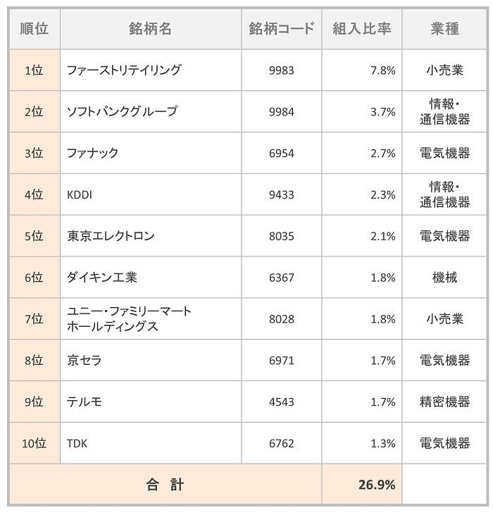 たわらノーロード 日経225 組入TOP10