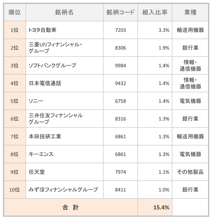 三井住友・DCつみたてNISA・日本株インデックスファンド 組入TOP10