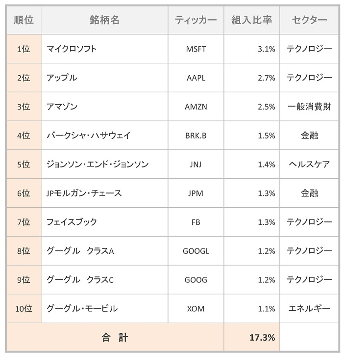 楽天・全米株式インデックス・ファンド 概要組入TOP10
