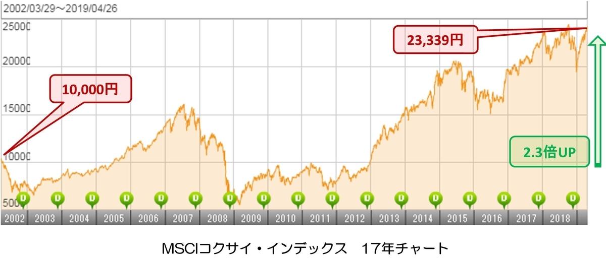 MSCIコクサイ・インデックス 株価推移