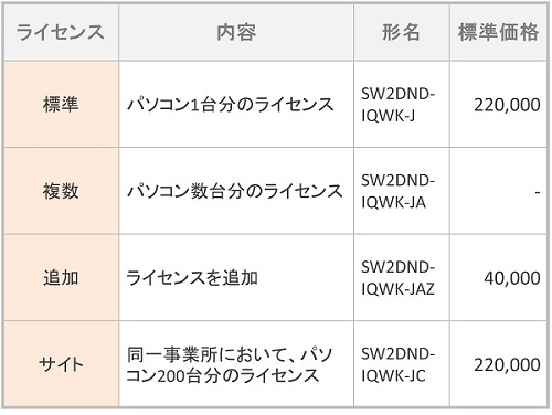 iQ Works Version2 ライセンス