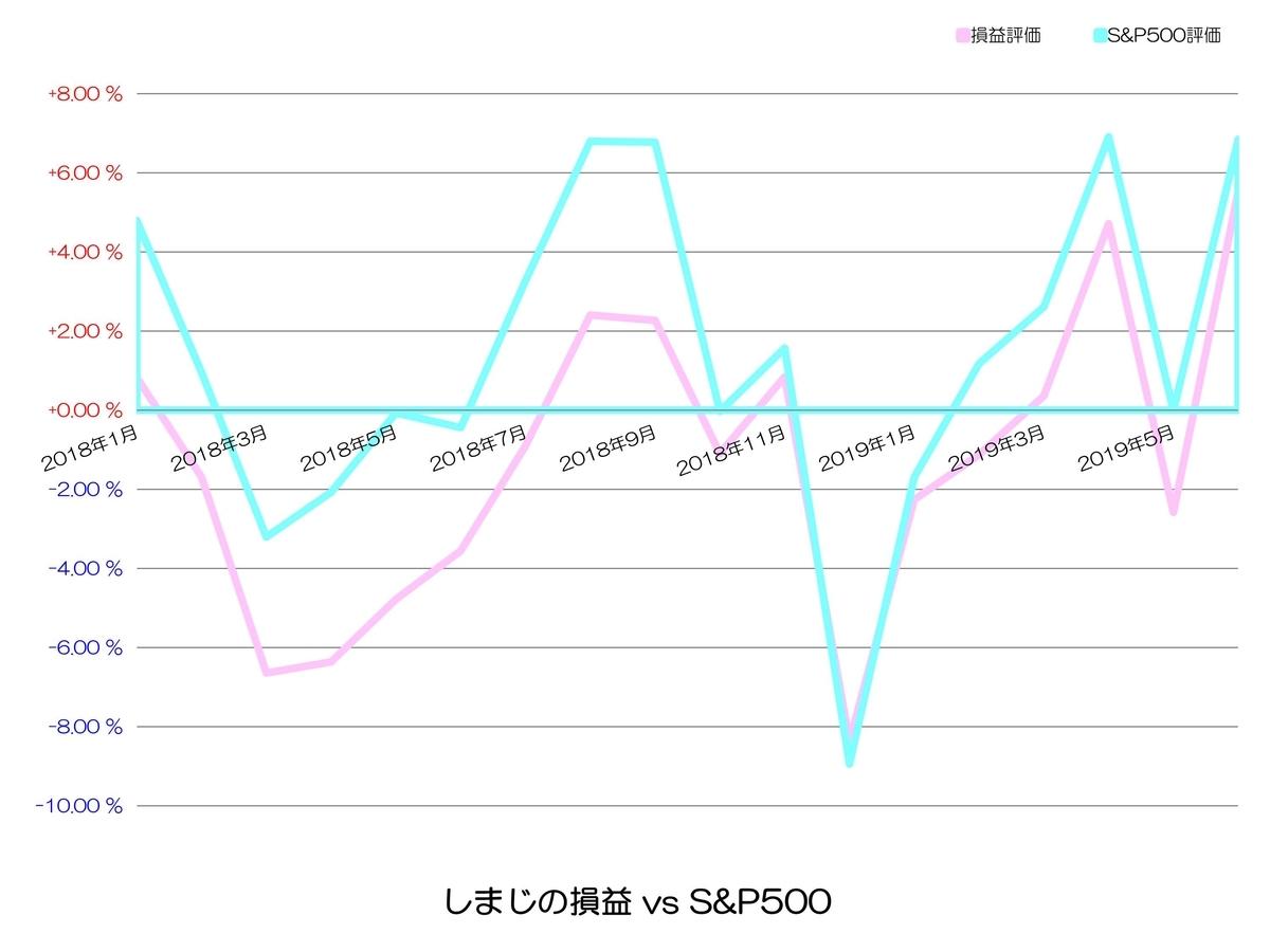 S&P500との比較