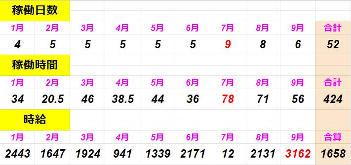 f:id:shimakazu1326:20190929183809p:plain