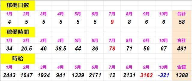 f:id:shimakazu1326:20191031093426p:plain