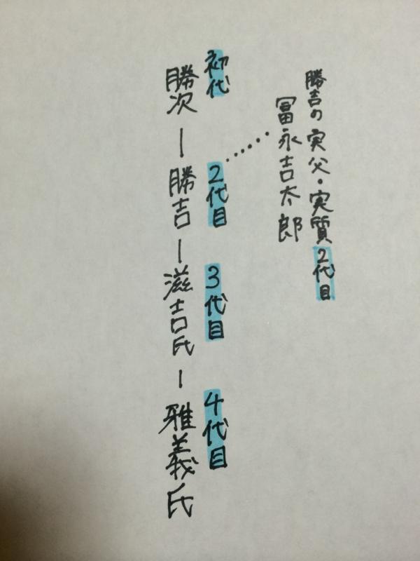 f:id:shimamukwansei:20150307225217j:image:left