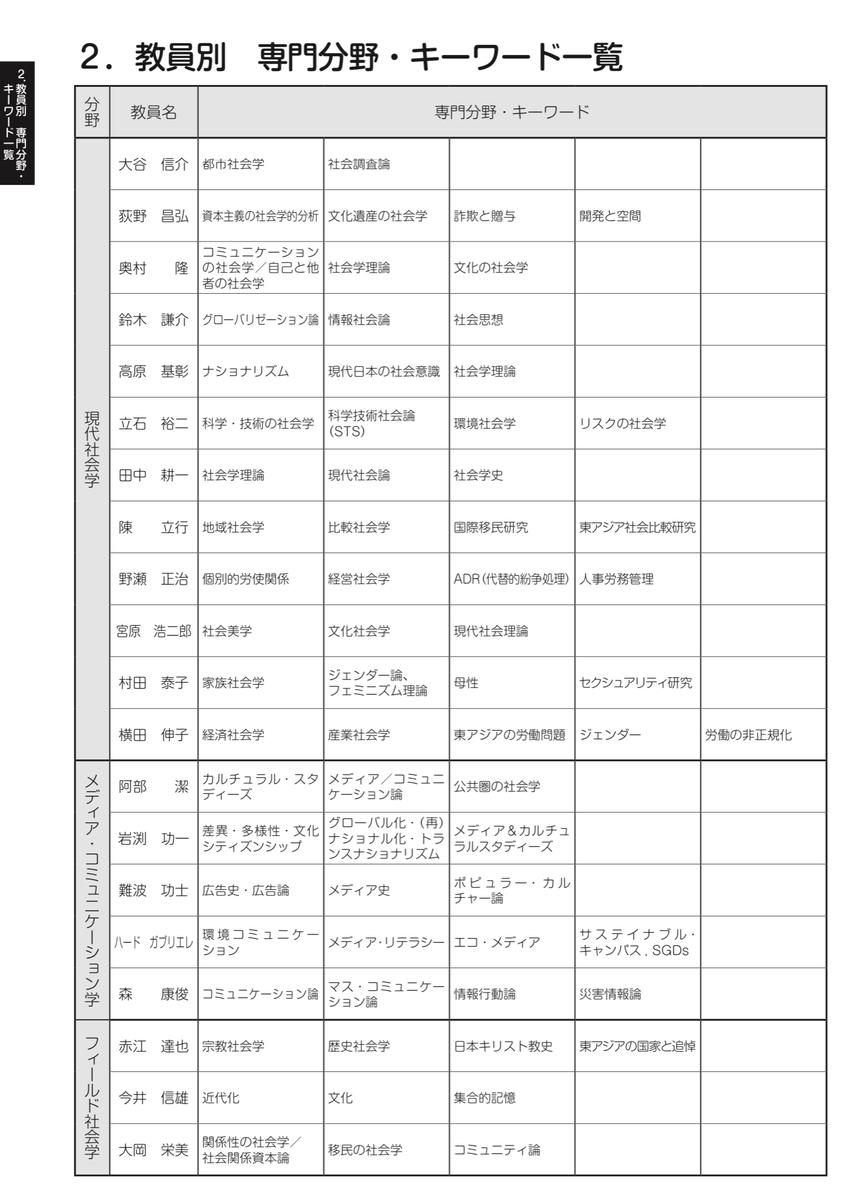 f:id:shimamukwansei:20201224121315j:plain