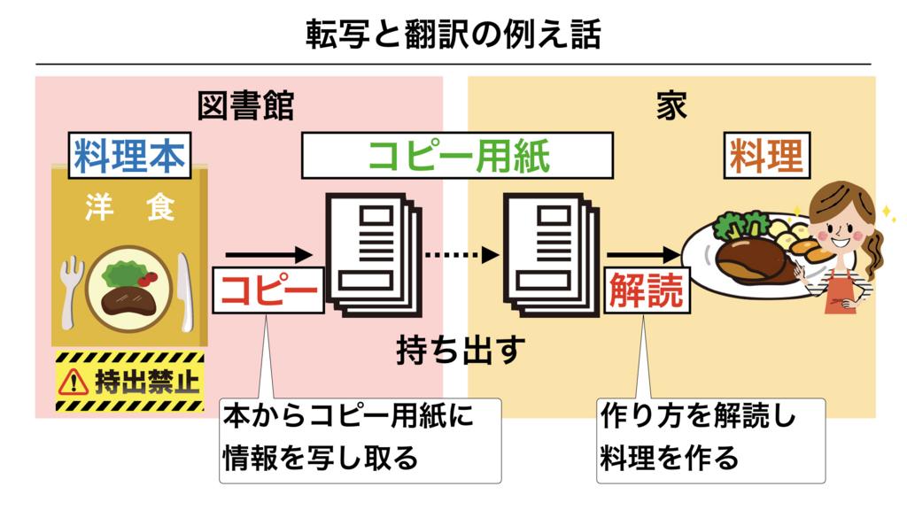 f:id:shimasensei:20180303111820j:plain