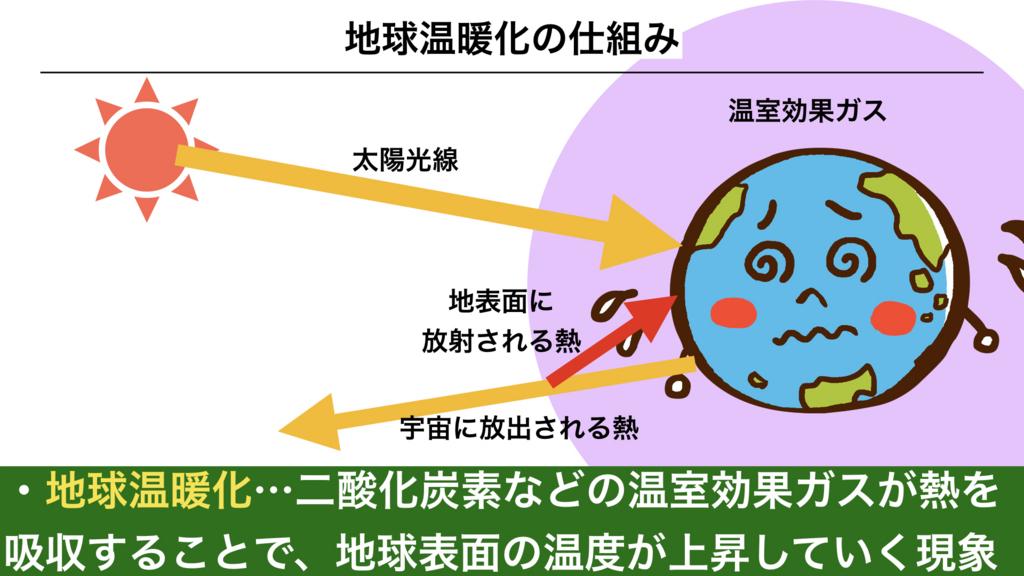 f:id:shimasensei:20180422181656j:plain