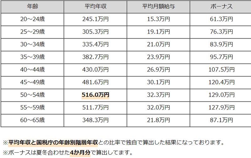f:id:shimazo3:20190611105915p:plain