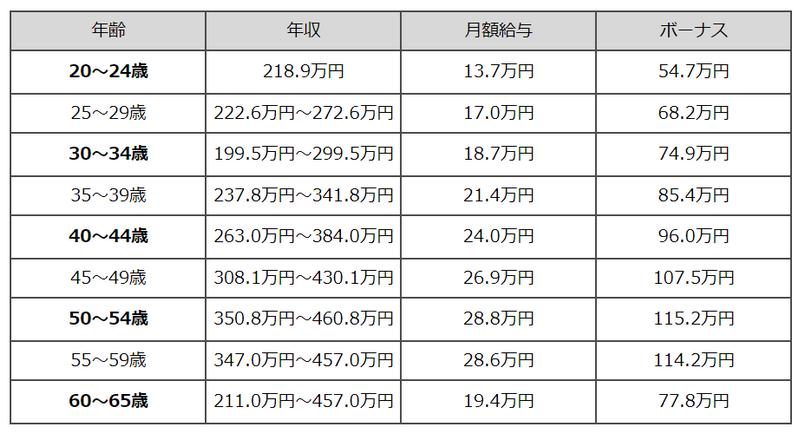 f:id:shimazo3:20190611125010p:plain