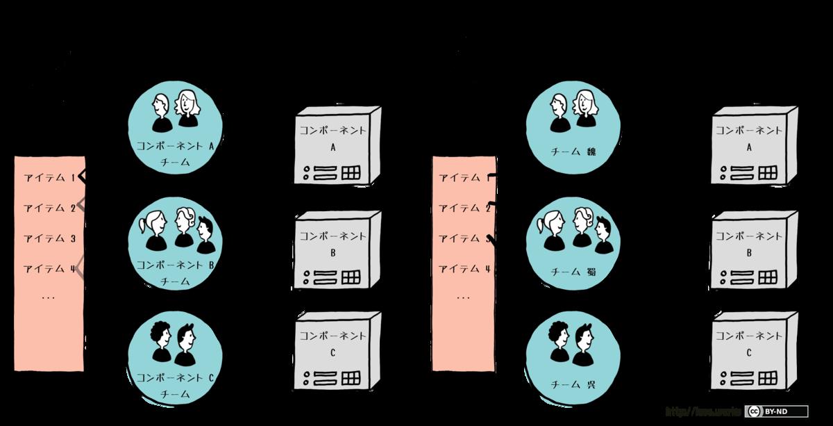 f:id:shimobayashi:20201025122710p:plain