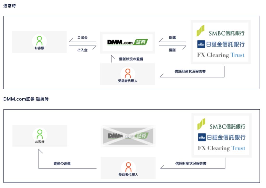 DMMFXの信託保全のイメージ