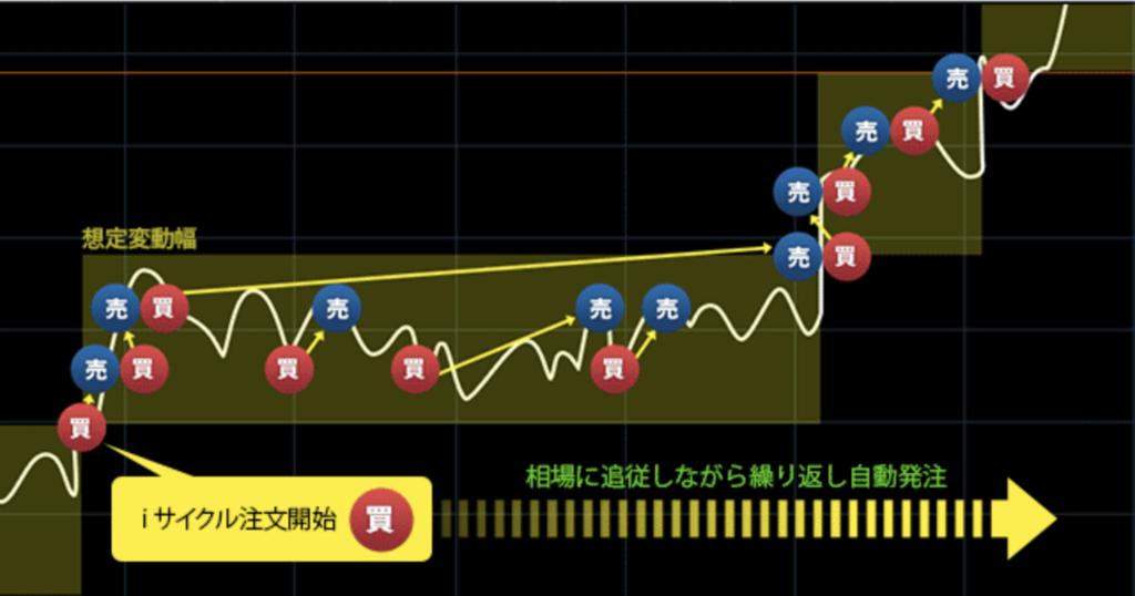 ライブスター証券のiサイクル注文取引図