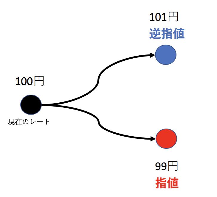 指値のイメージ画像