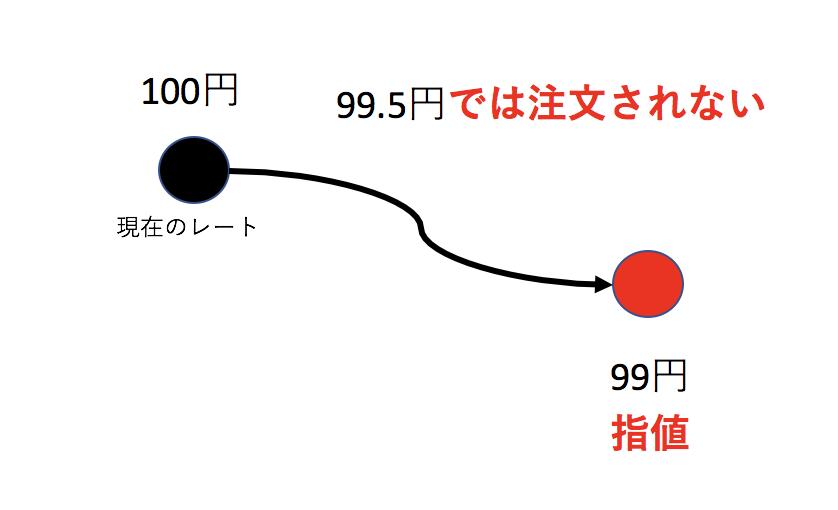 指値注文のイメージ図