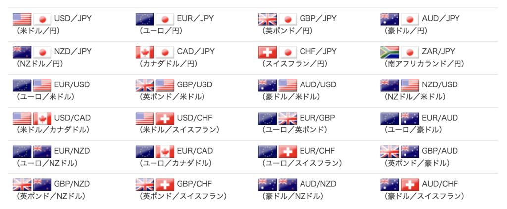 FXブロードネットの24通貨ペア