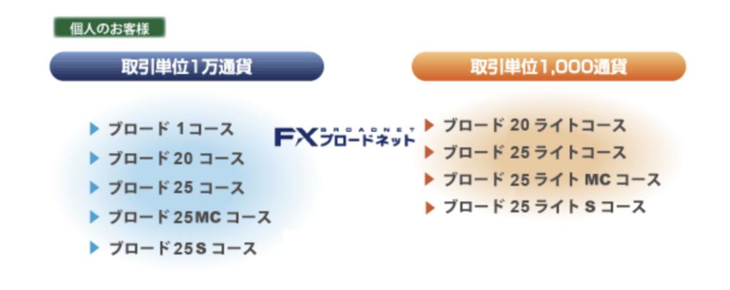 FXブロードネットの取引コース