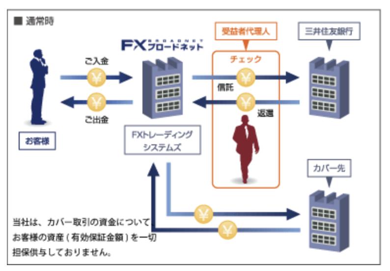 FXブロードネット信託保全