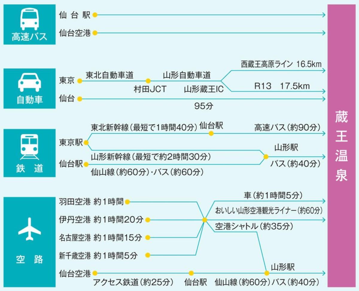蔵王温泉へのアクセス(バス)