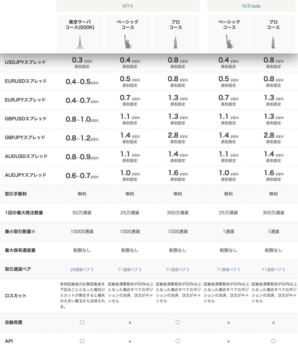 OANDA JAPANの取引コース