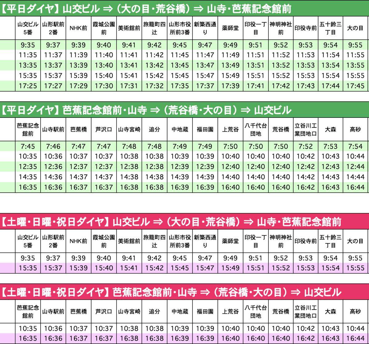 山交バスの時刻表