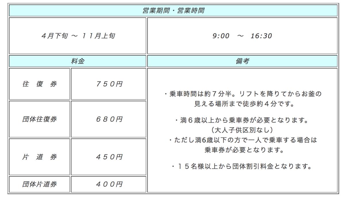 蔵王山お釜への刈田リフトの料金