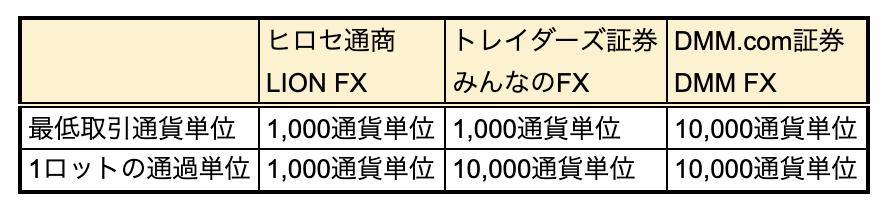 f:id:shimotenman:20190708233302p:plain