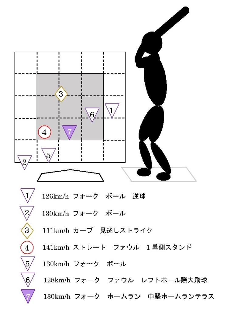 f:id:shin_baseball:20170627214536j:plain