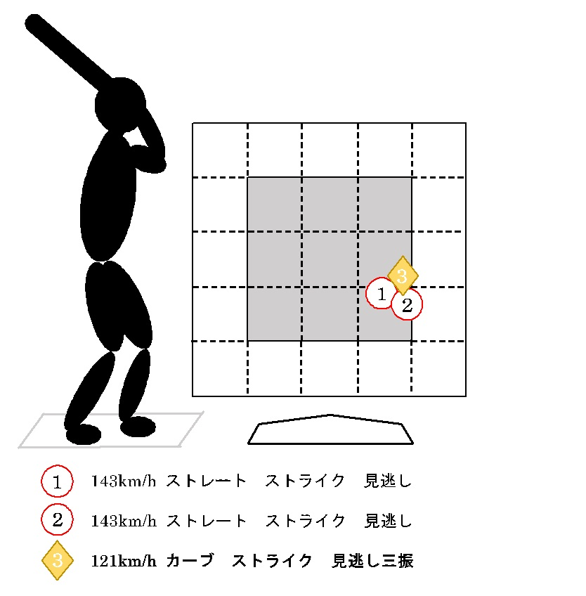 f:id:shin_baseball:20170627221914j:plain