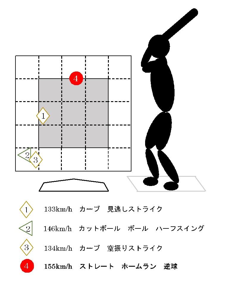 f:id:shin_baseball:20170629090734j:plain