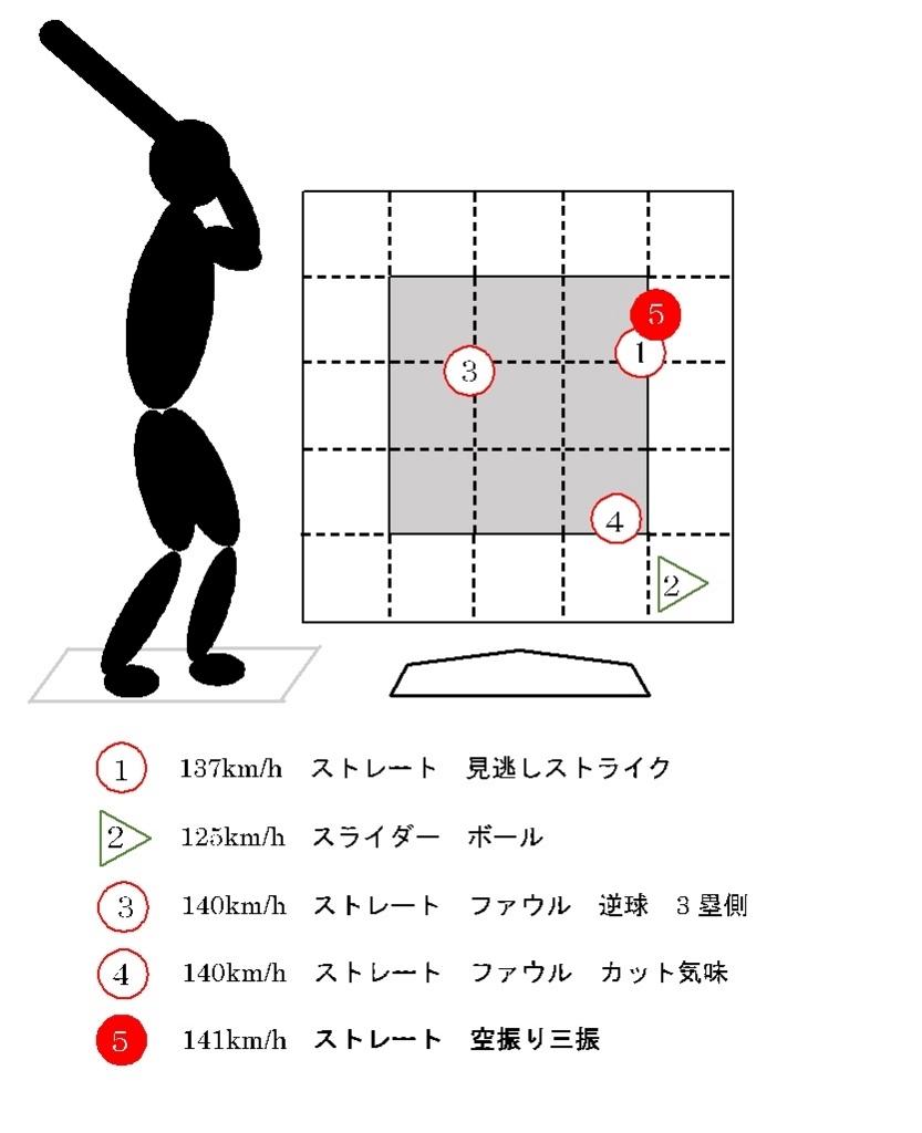f:id:shin_baseball:20170629093402j:plain