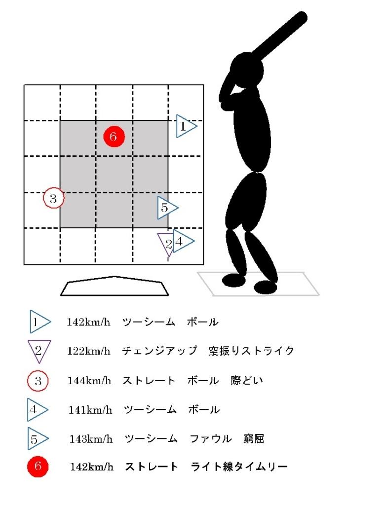 f:id:shin_baseball:20170630004604j:plain