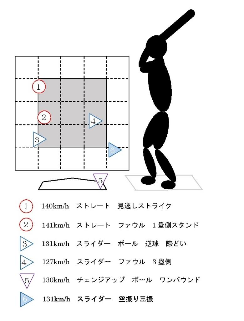 f:id:shin_baseball:20170630011347j:plain