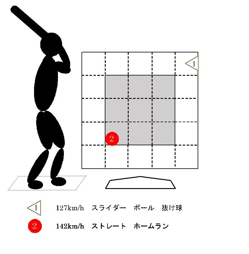 f:id:shin_baseball:20170630222954j:plain