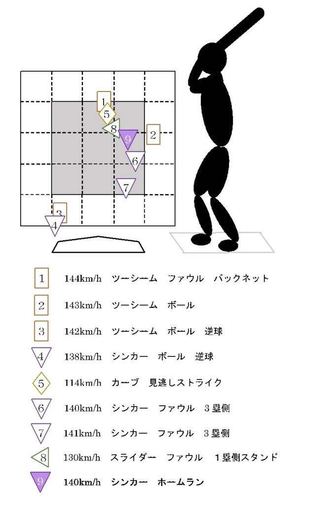 f:id:shin_baseball:20170630230055j:plain