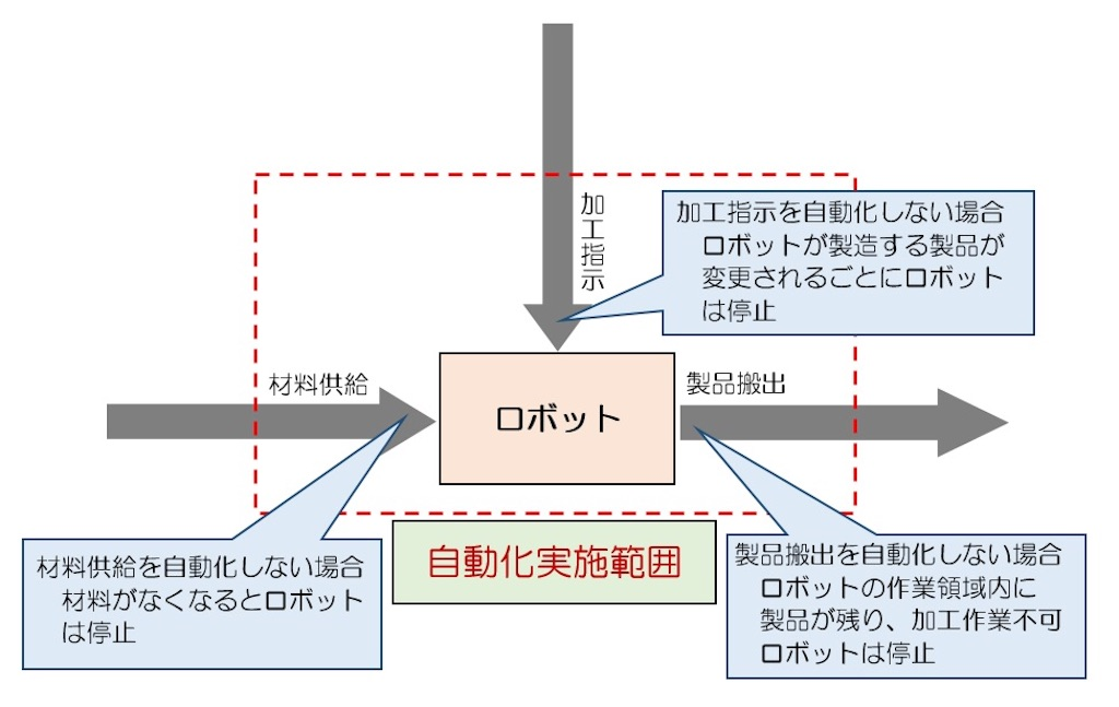 f:id:shindanshi-systemengineer:20200723111247j:plain