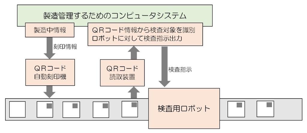 f:id:shindanshi-systemengineer:20200723111312j:plain