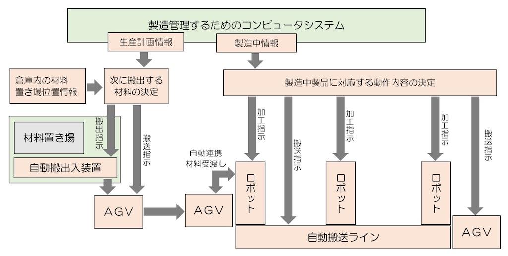 f:id:shindanshi-systemengineer:20200723111339j:plain
