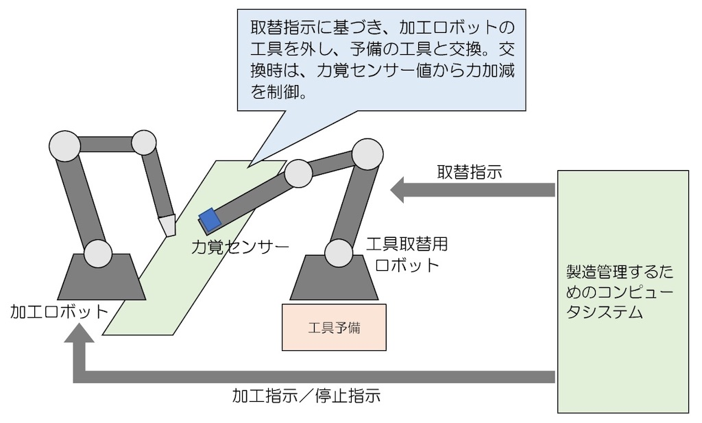 f:id:shindanshi-systemengineer:20200723111406j:plain