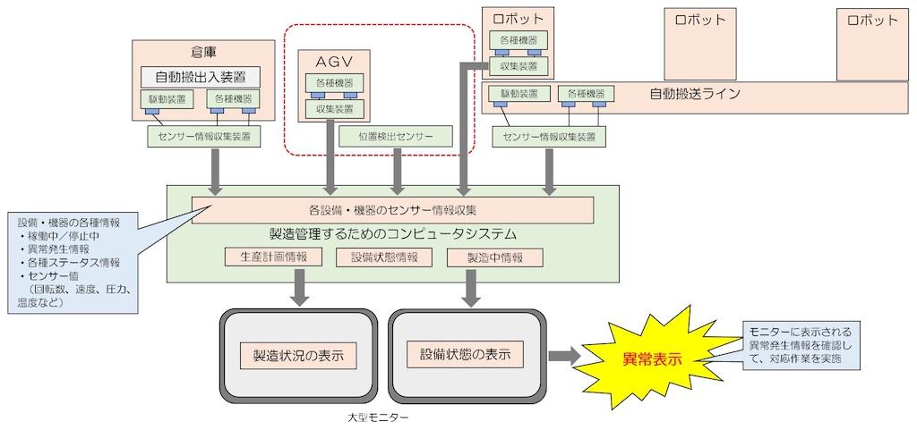 f:id:shindanshi-systemengineer:20200723111430j:plain