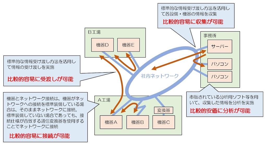 f:id:shindanshi-systemengineer:20200730062433j:plain