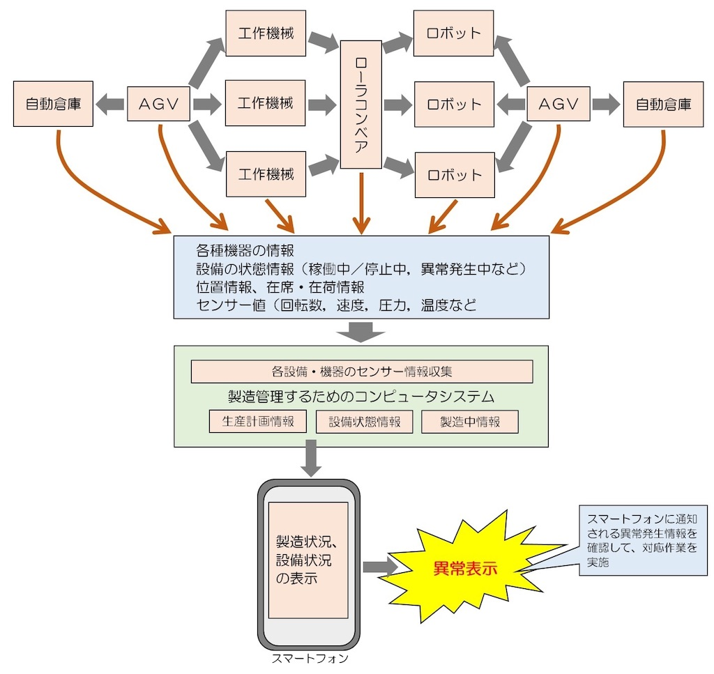 f:id:shindanshi-systemengineer:20200730062700j:plain