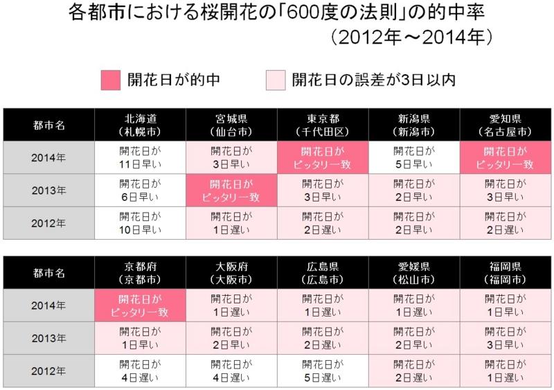 f:id:shinichi5:20150316083202j:plain