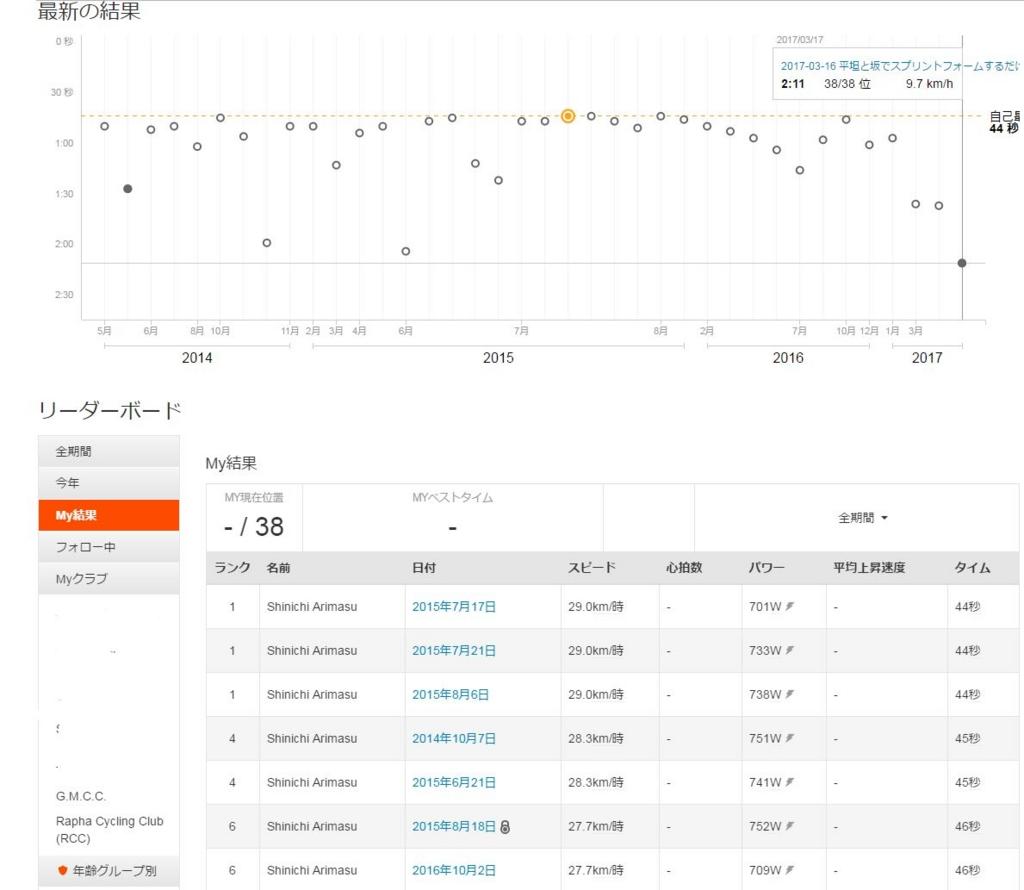 f:id:shinichiarimasu:20170419150925j:plain