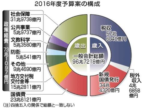 国家予算 内訳 推移 に対する画像結果