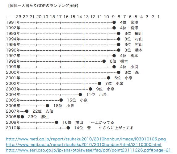 f:id:shinjitunoseijika:20121025000125j:image