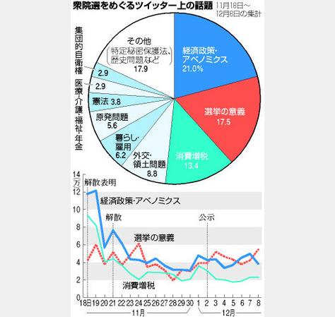 f:id:shinjitunoseijika:20141211000359j:image
